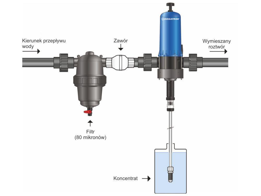 Doseerpomp dosatron D20S 0,2 - 2 %